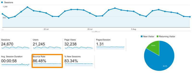 como reducir la tasa de rebote de tu blog o web carlosmarca