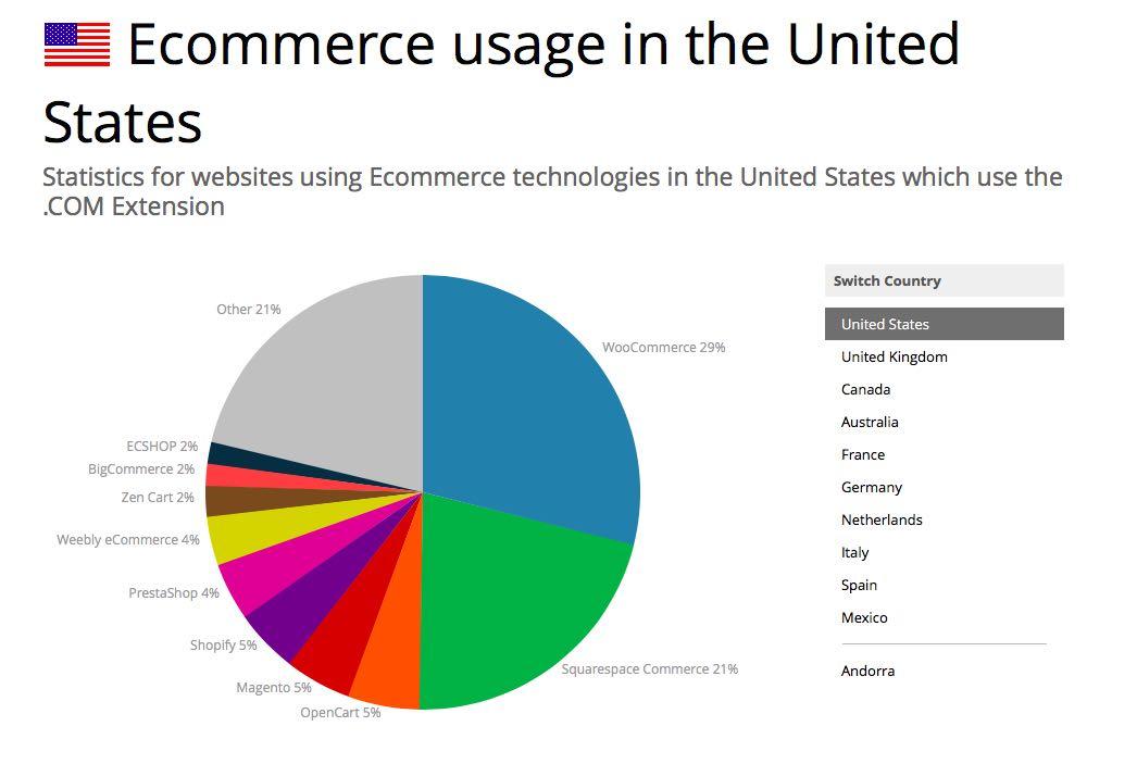 woocommerce tienda online carlosmarca