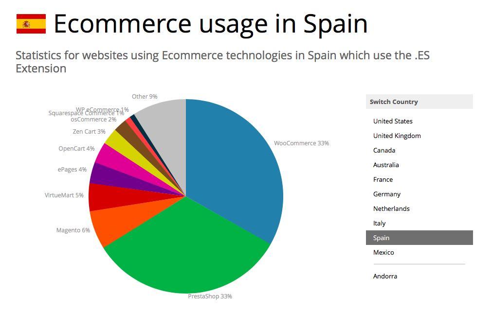 uso-woocommerce-espan%cc%83a