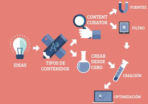 5 beneficios de usar infografías en su estrategia de contenido